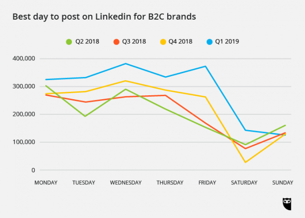 best day to post on LinkedIn for B2C brands