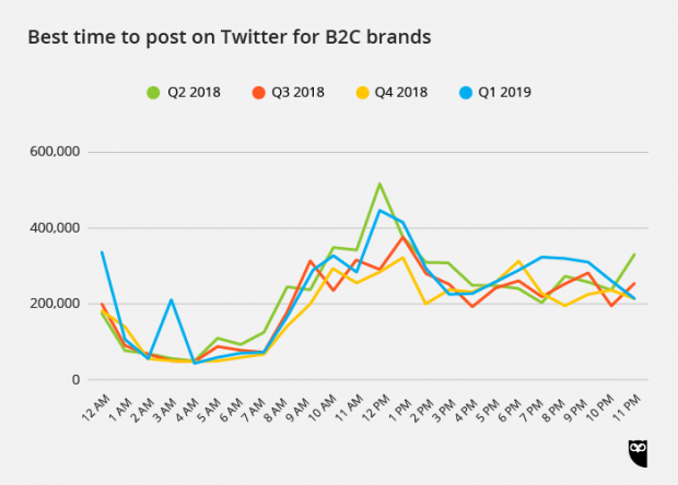best time to post on Twitter for B2C brands