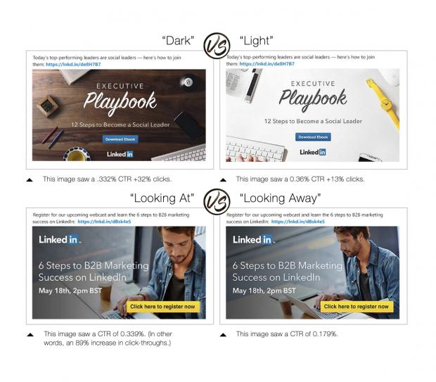A/B-Testing: Anzeigenvarianten auf LinkedIn
