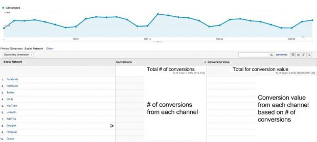 Conversion tracking in Google Analytics