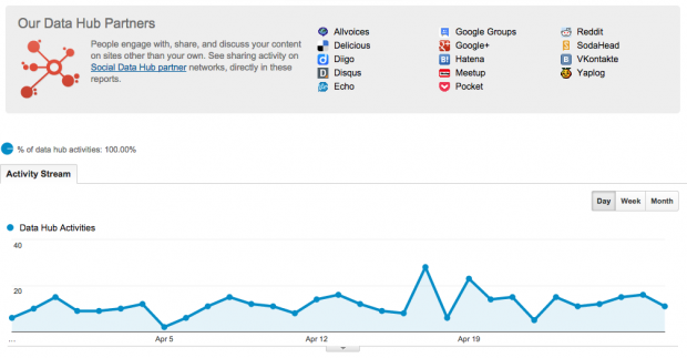 Data Hub Activities dashboard in Google Analytics