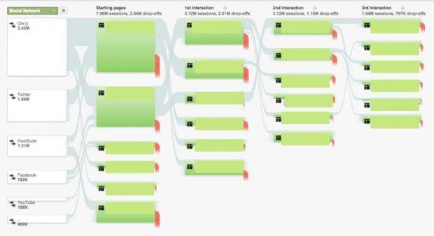 Données et graphiques de Google Analytics montrant le flux des utilisateurs sur un site Web