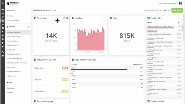 Hootsuite Analytic's social media report dashboard