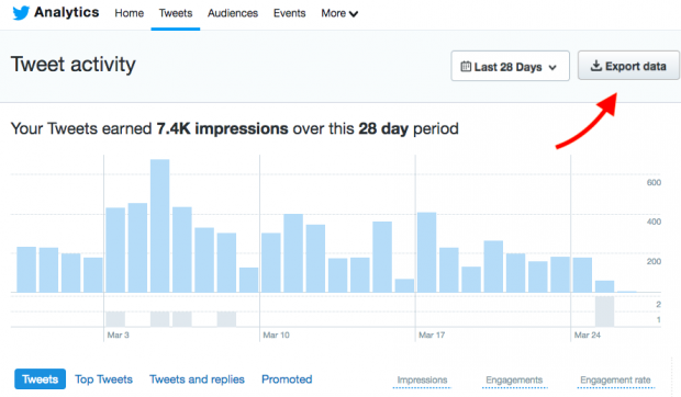 Exportar datos en Twitter Analytics