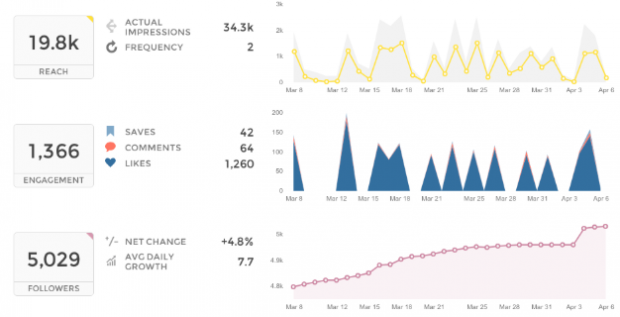 instagram analytics on Union Metrics dashboard