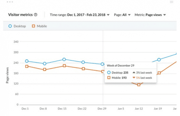 LinkedIn visitor metrics overview