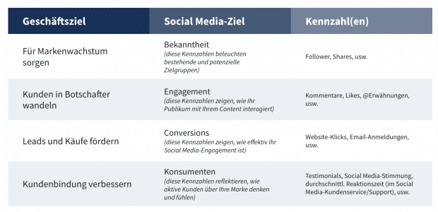 Dieses Chart zeigt, wie Social Media-Ziele auf Geschäftsziele abgestimmt werden sollten
