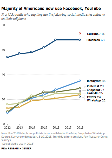 instagram stats Pew Research chart