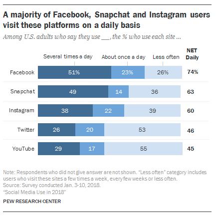 benefícios da investigação em redes sociais pew research