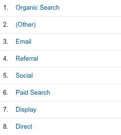 Liste der Absprungraten nach Kanälen in Google Analytics