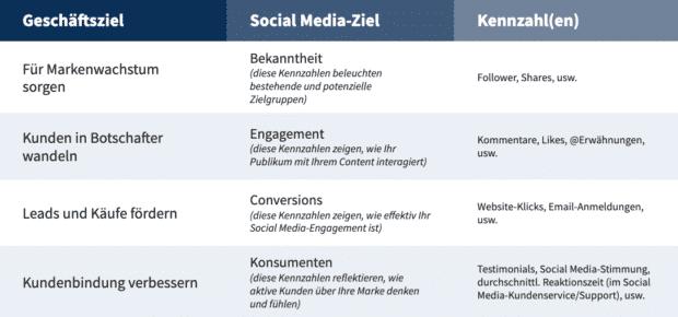 Der Screenshot zeigt die Social Media-Strategie-Vorlage